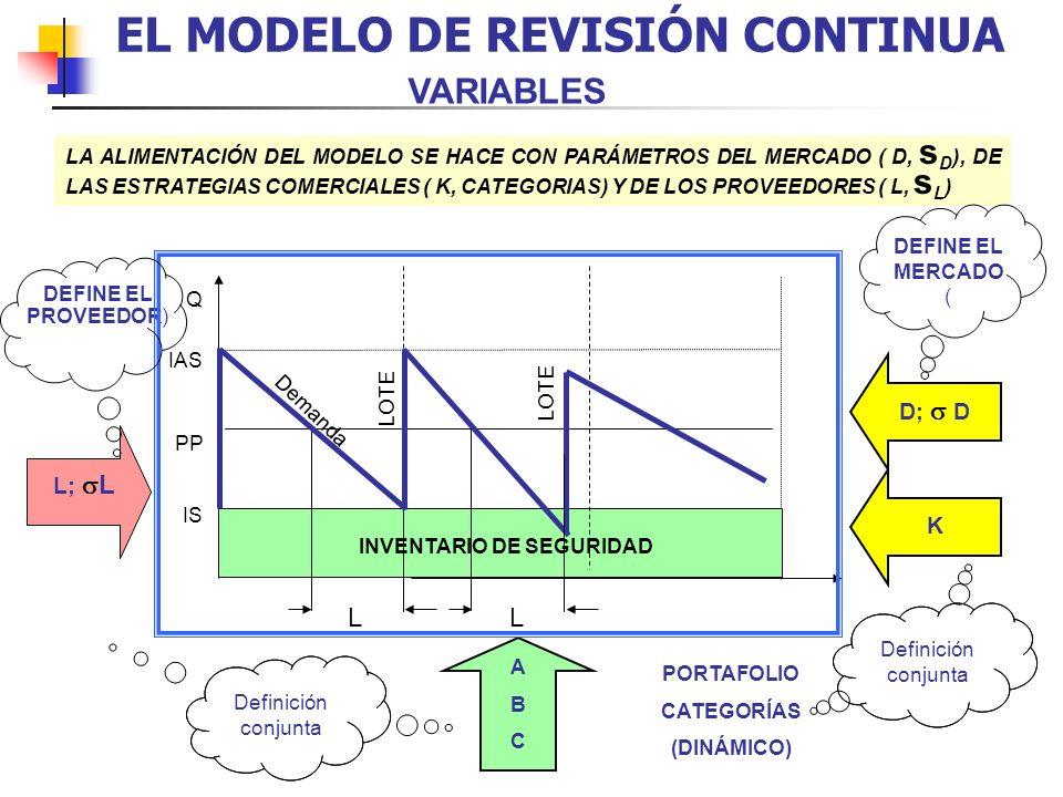 EL MODELO DE REVISIÓN CONTINUA