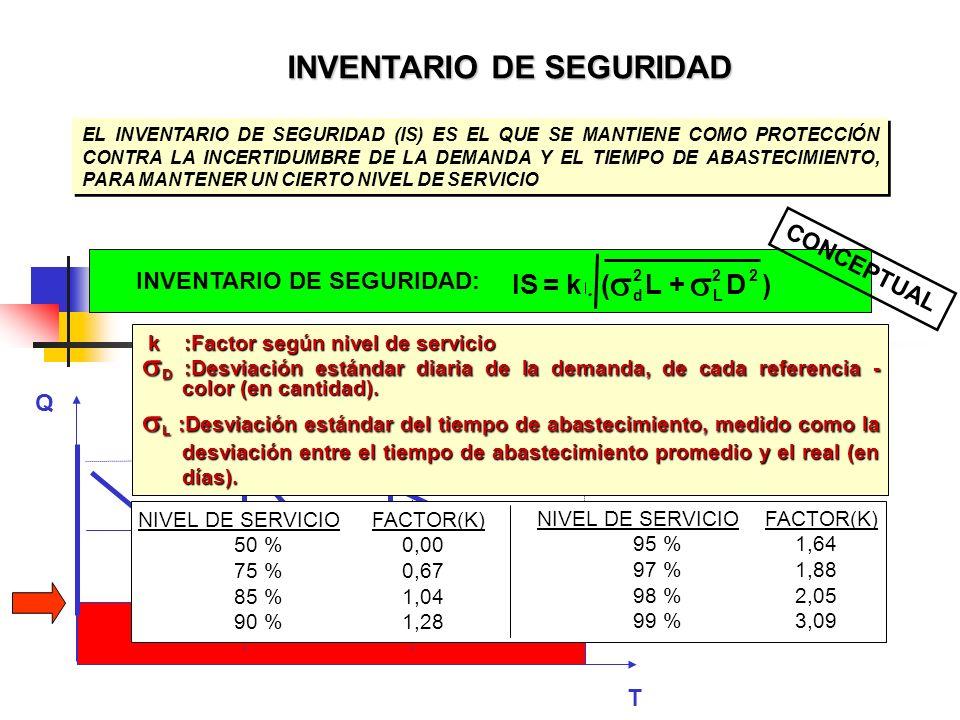   INVENTARIO DE SEGURIDAD