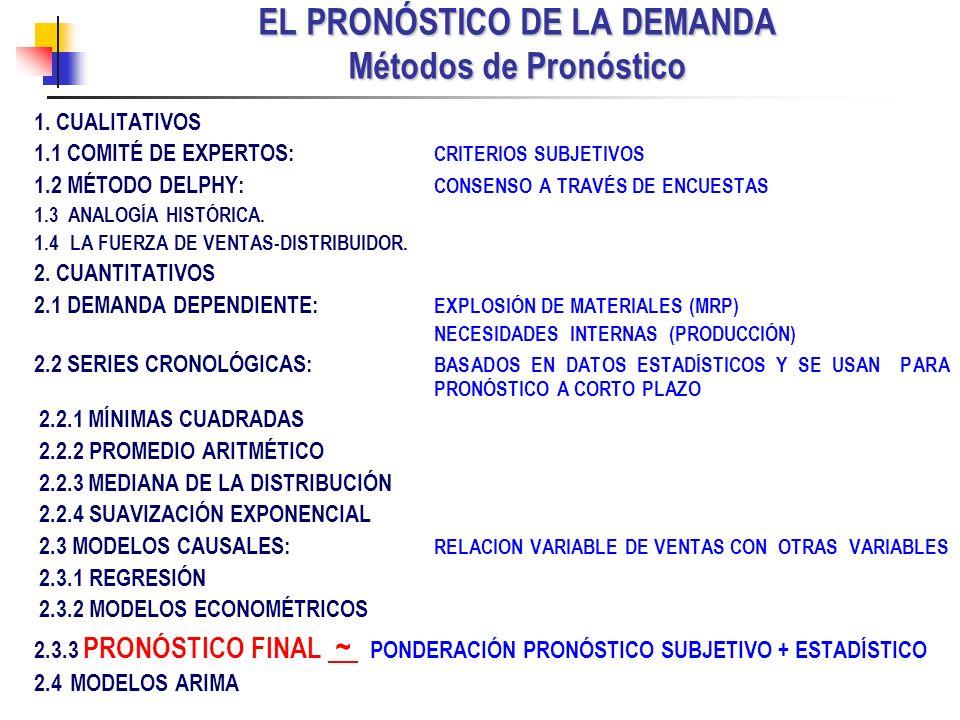 EL PRONÓSTICO DE LA DEMANDA Métodos de Pronóstico
