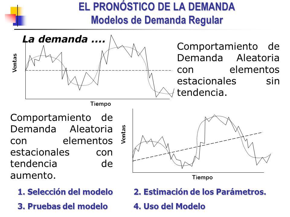EL PRONÓSTICO DE LA DEMANDA Modelos de Demanda Regular