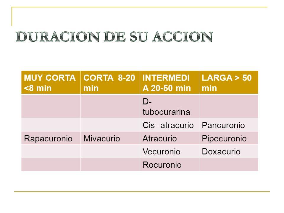 DURACION DE SU ACCION MUY CORTA <8 min CORTA 8-20 min