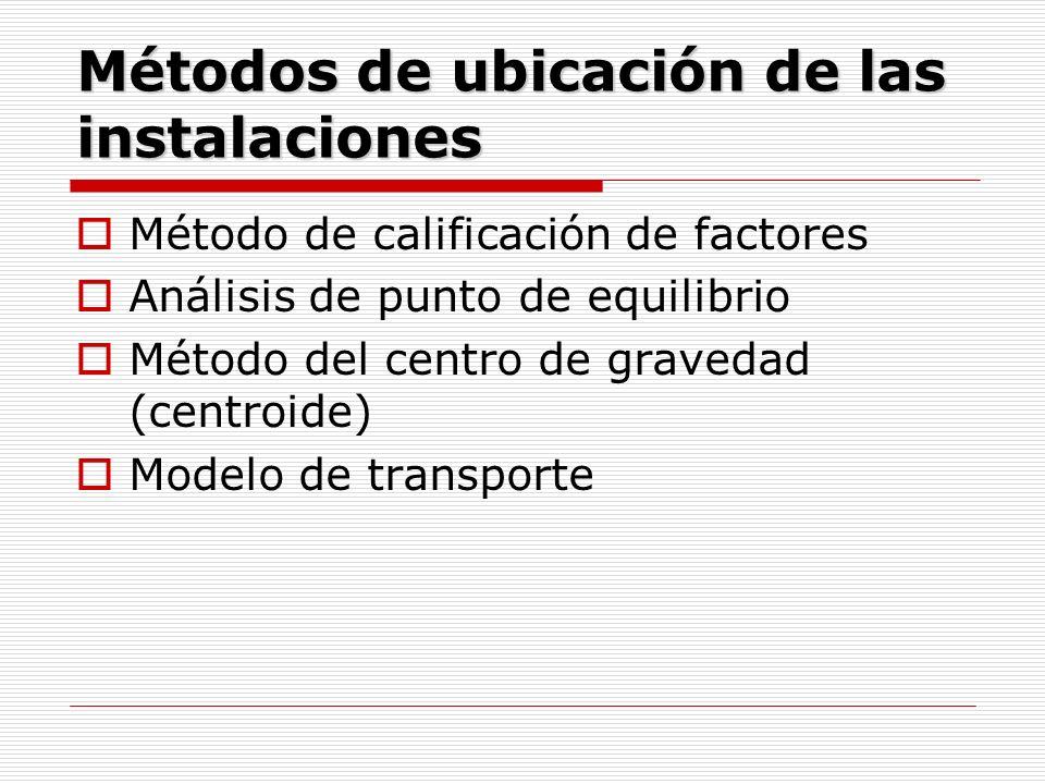 Métodos de ubicación de las instalaciones