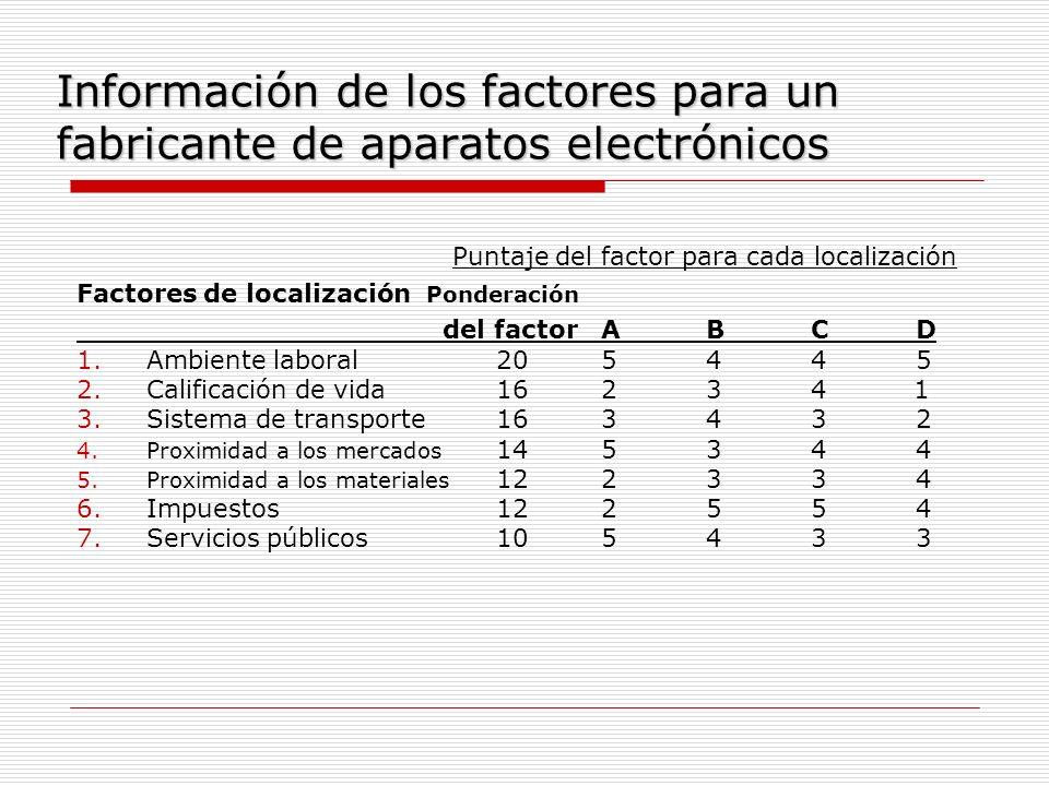 Información de los factores para un fabricante de aparatos electrónicos
