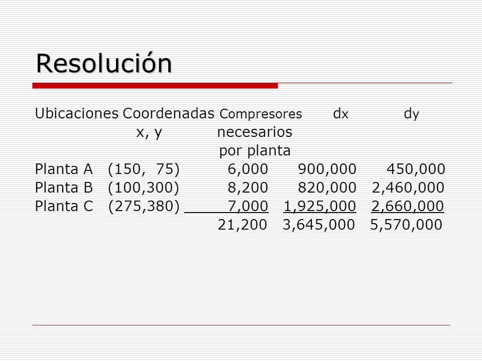 Resolución Ubicaciones Coordenadas Compresores dx dy x, y necesarios
