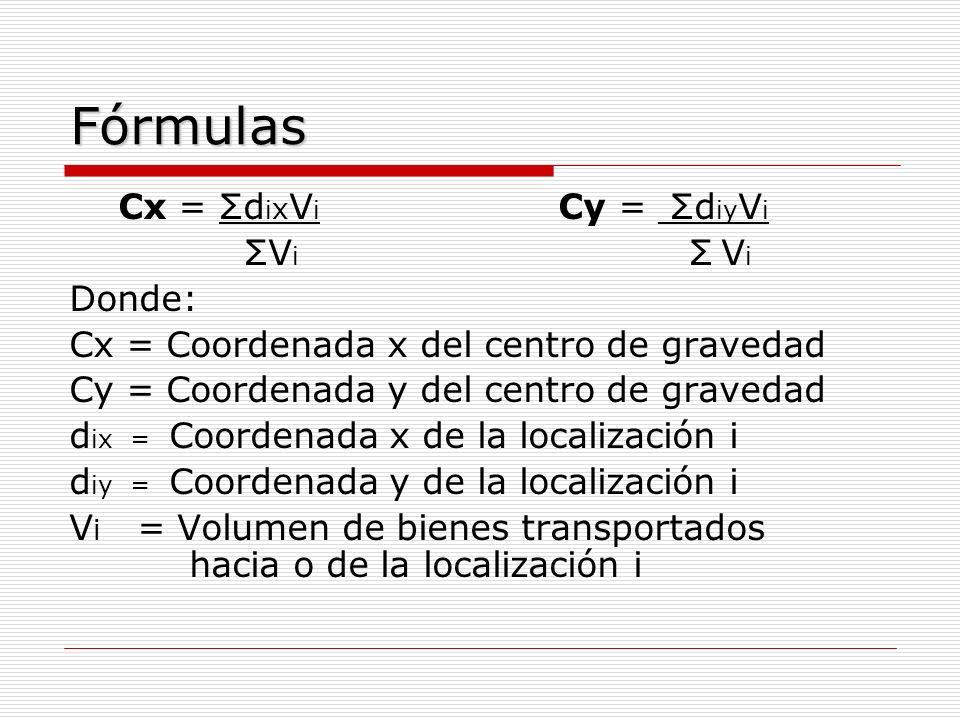 Fórmulas Cx = ΣdixVi Cy = ΣdiyVi Donde: