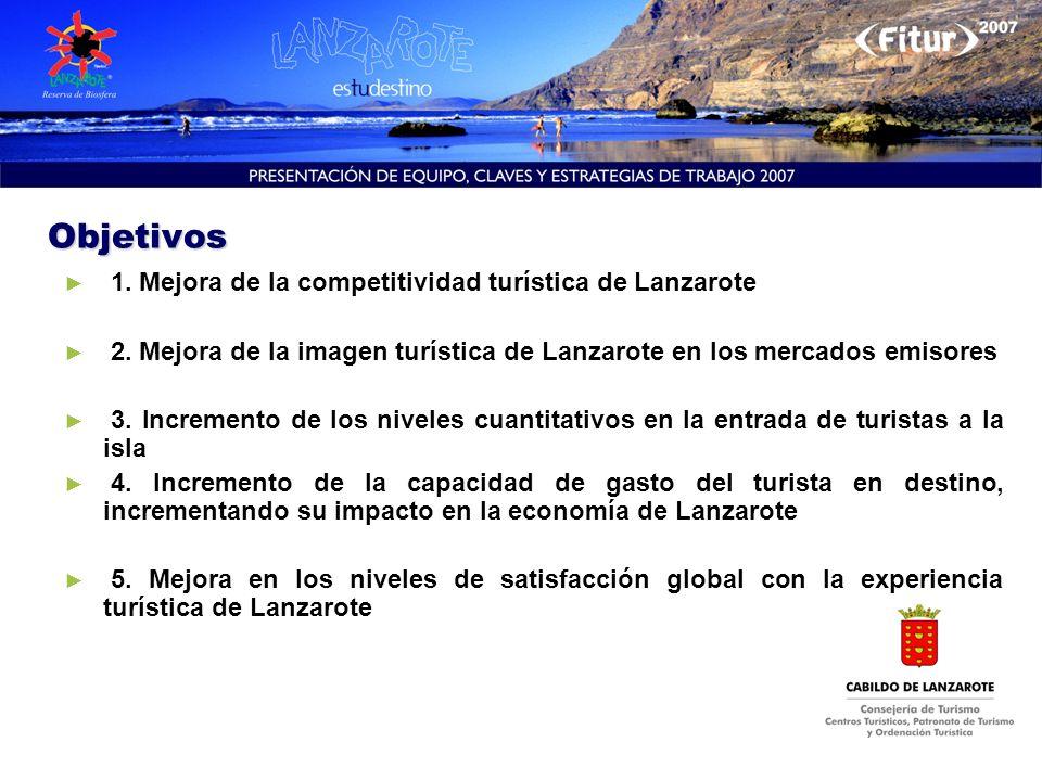 Objetivos 1. Mejora de la competitividad turística de Lanzarote