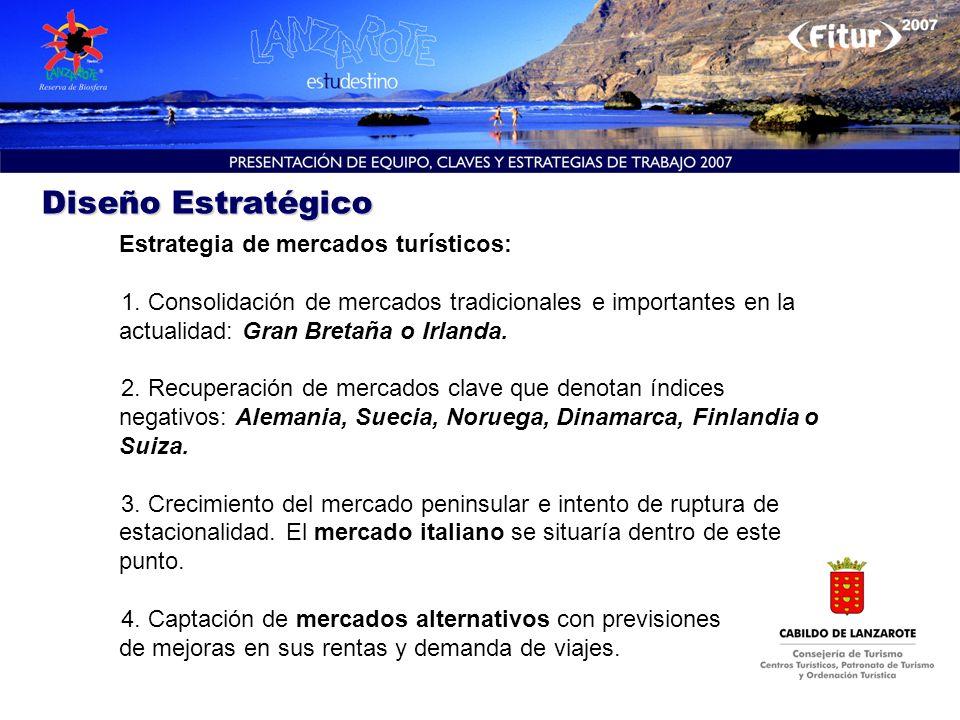 Diseño Estratégico Estrategia de mercados turísticos: