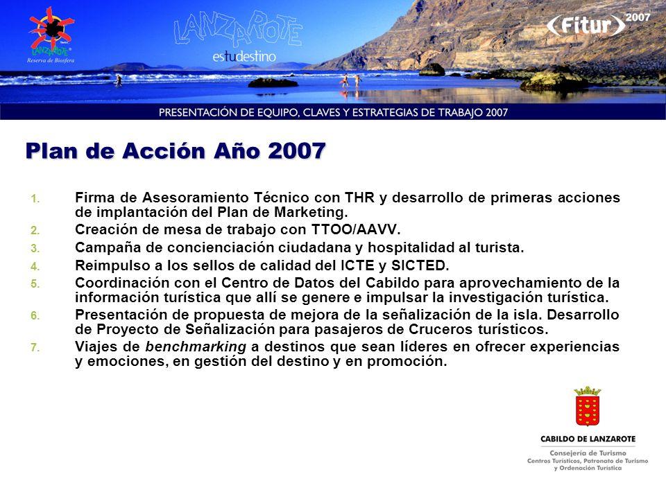 Plan de Acción Año 2007 Firma de Asesoramiento Técnico con THR y desarrollo de primeras acciones de implantación del Plan de Marketing.