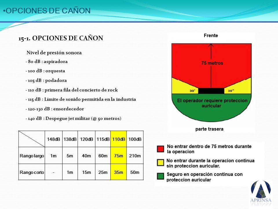 OPCIONES DE CAÑON 15-1. OPCIONES DE CAÑON Nivel de presión sonora