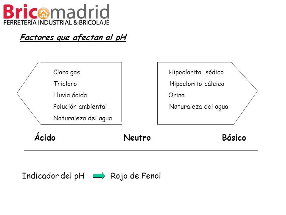 Factores que afectan al pH