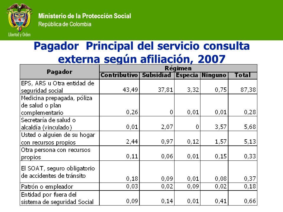 Pagador Principal del servicio consulta externa según afiliación, 2007