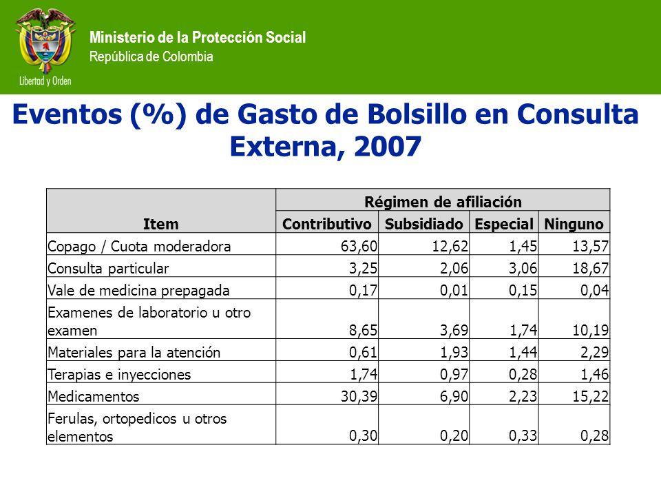 Eventos (%) de Gasto de Bolsillo en Consulta Externa, 2007