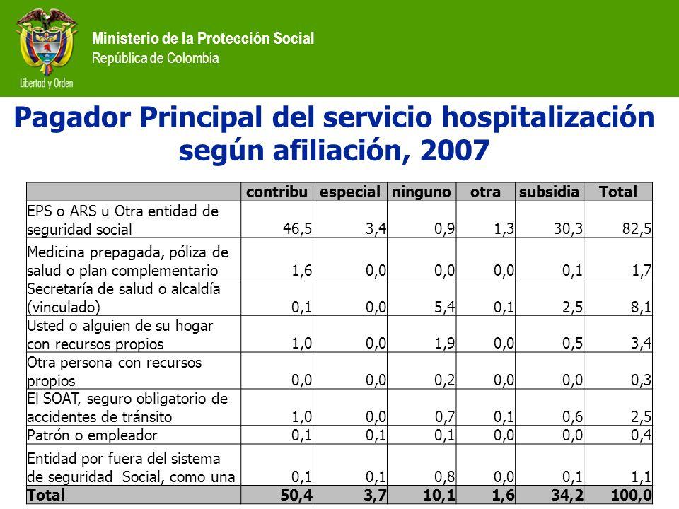 Pagador Principal del servicio hospitalización según afiliación, 2007
