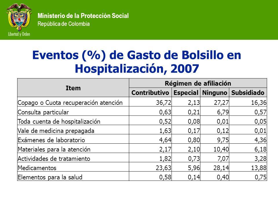 Eventos (%) de Gasto de Bolsillo en Hospitalización, 2007