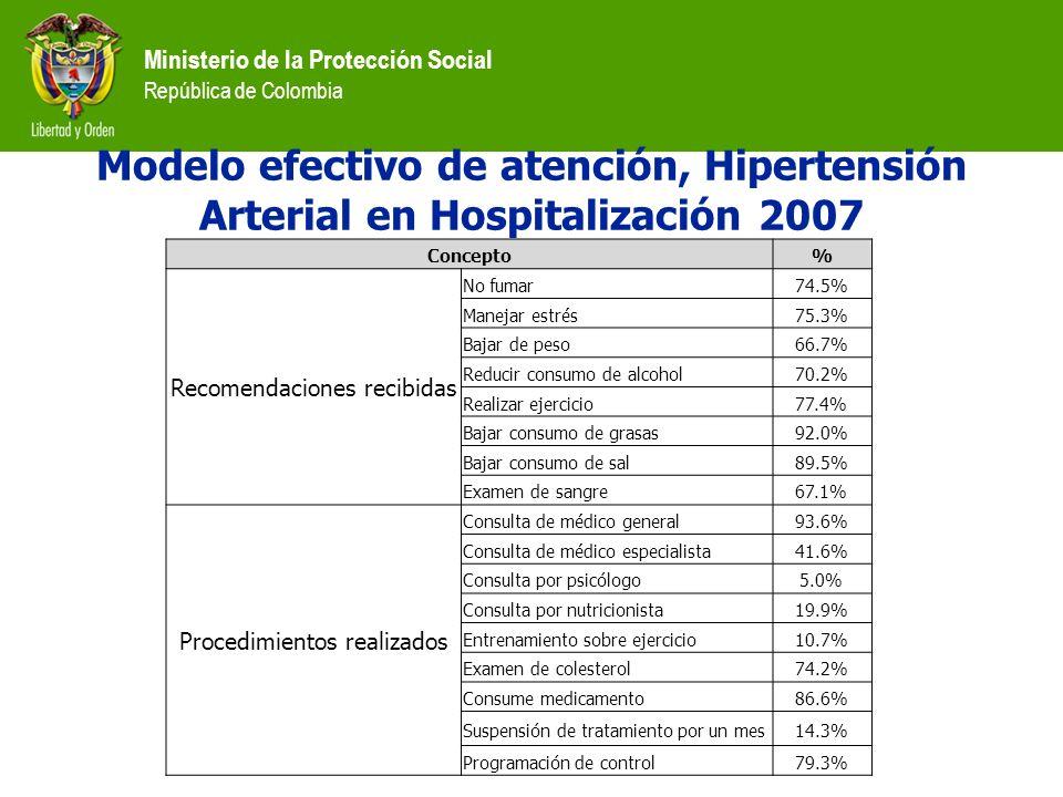 Modelo efectivo de atención, Hipertensión Arterial en Hospitalización 2007