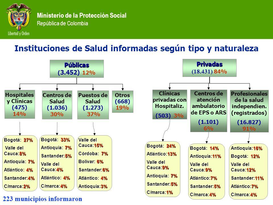 Instituciones de Salud informadas según tipo y naturaleza