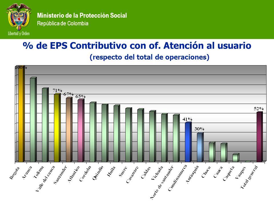% de EPS Contributivo con of
