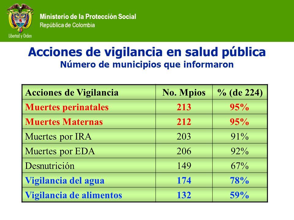 Acciones de vigilancia en salud pública Número de municipios que informaron