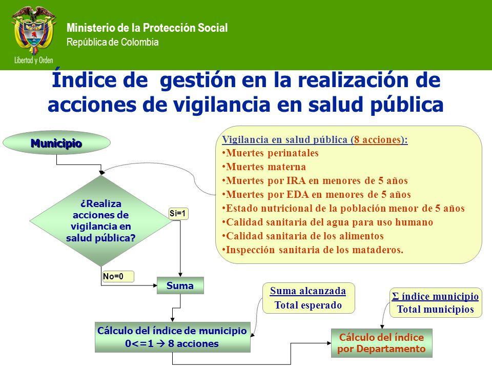 ¿Realiza acciones de vigilancia en salud pública