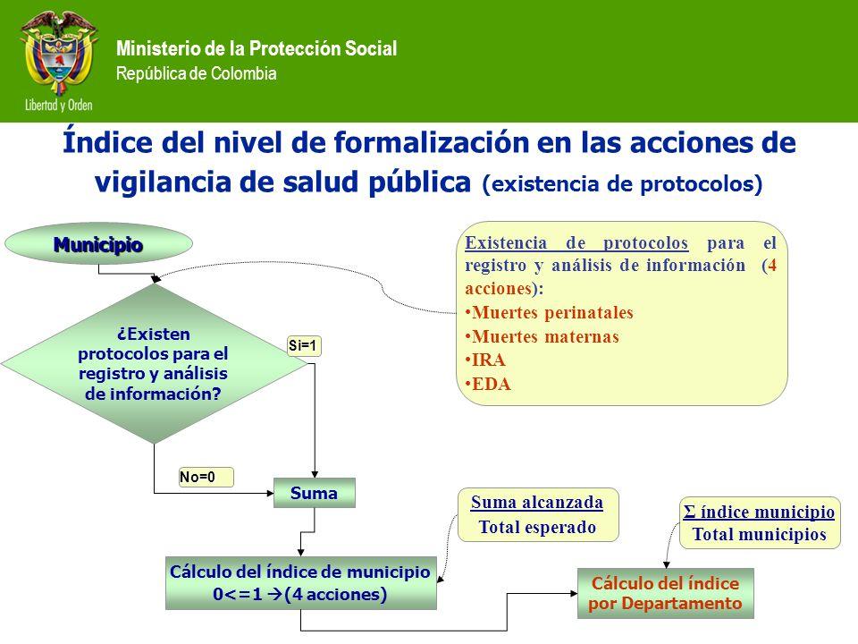Índice del nivel de formalización en las acciones de vigilancia de salud pública (existencia de protocolos)