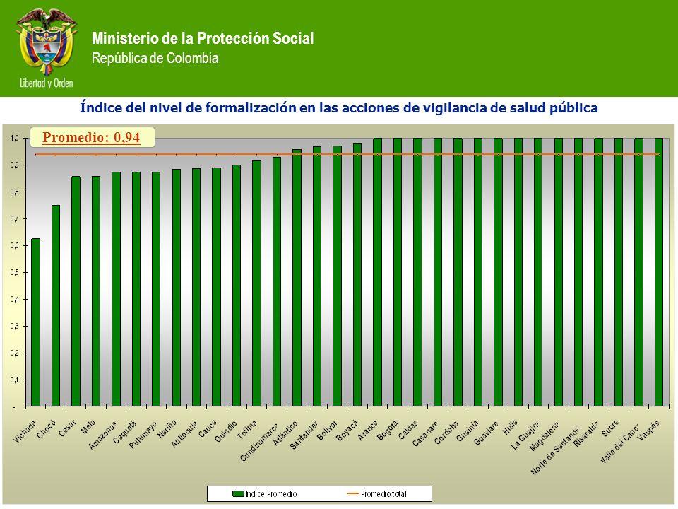 Índice del nivel de formalización en las acciones de vigilancia de salud pública