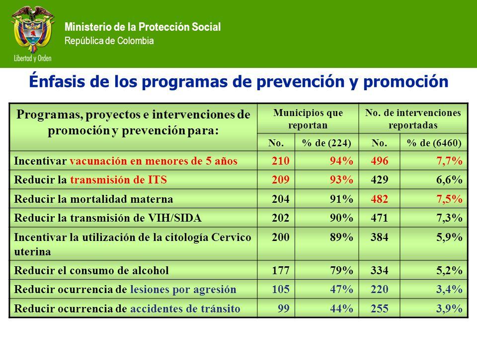 Énfasis de los programas de prevención y promoción