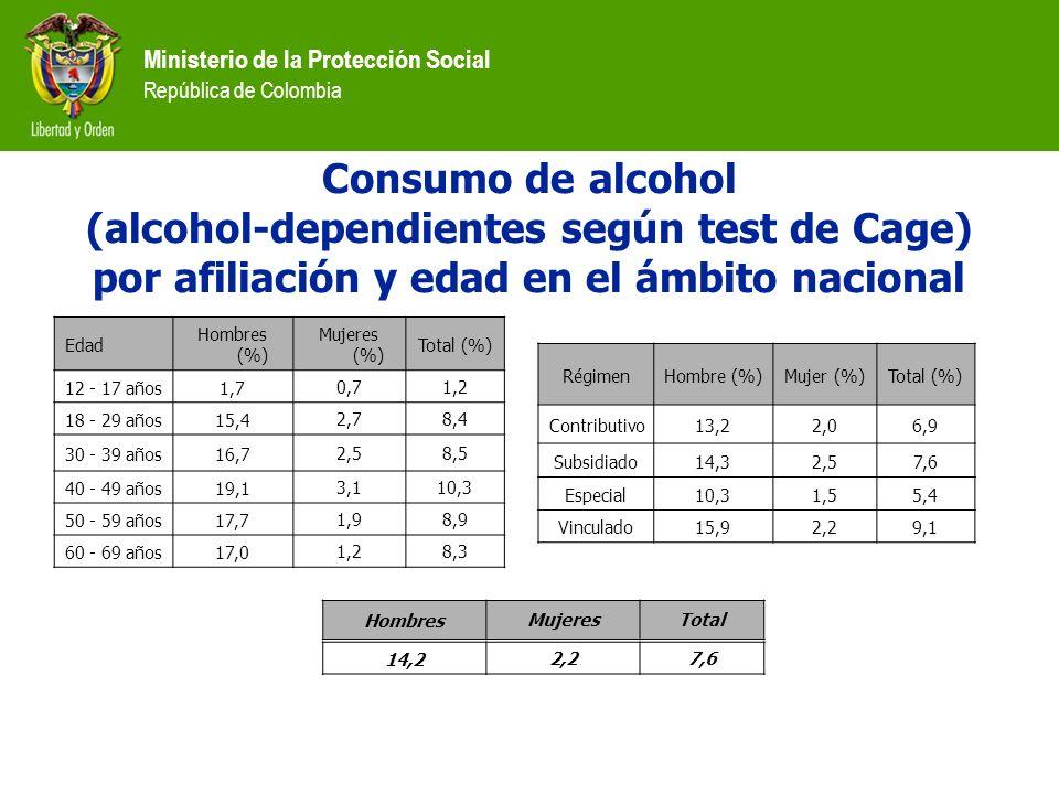 Consumo de alcohol (alcohol-dependientes según test de Cage) por afiliación y edad en el ámbito nacional.