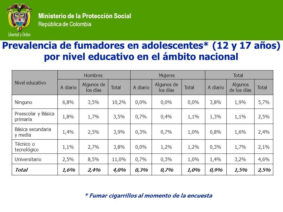 Prevalencia de fumadores en adolescentes* (12 y 17 años)