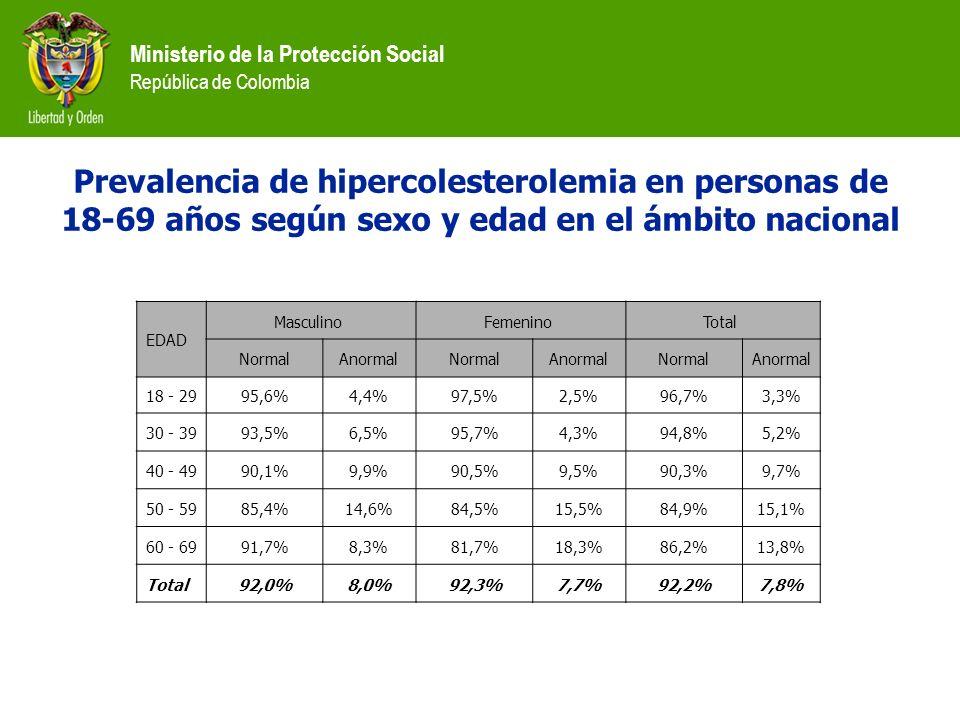 Prevalencia de hipercolesterolemia en personas de 18-69 años según sexo y edad en el ámbito nacional