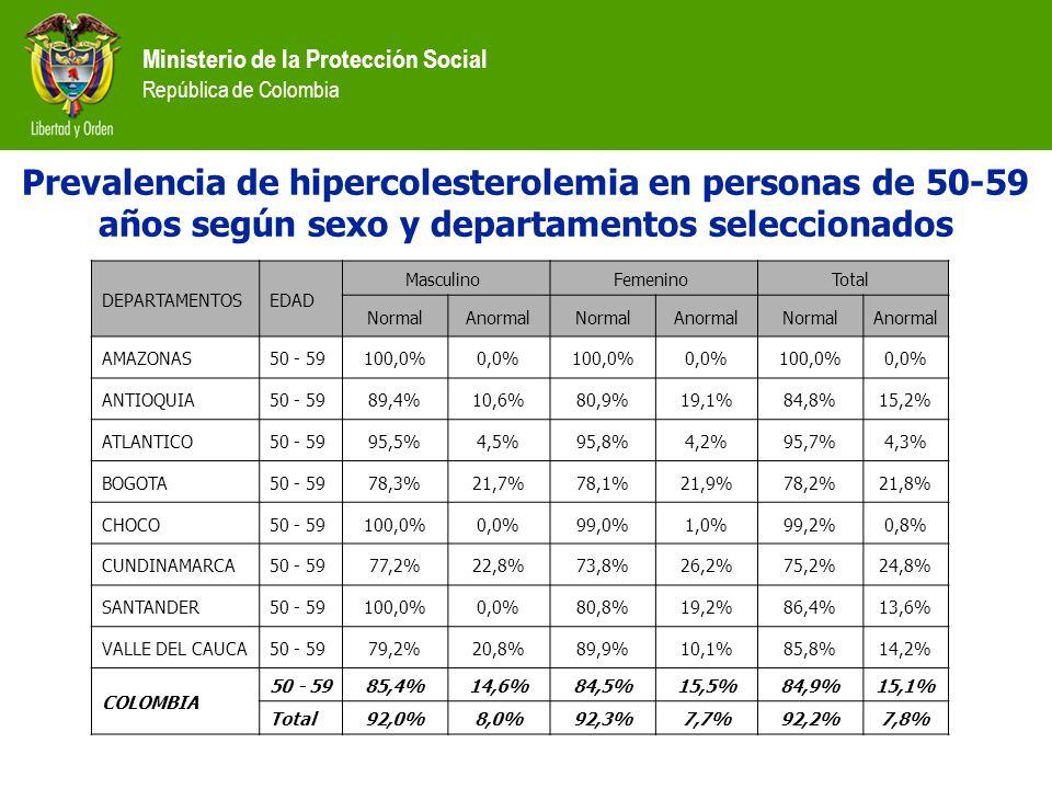 Prevalencia de hipercolesterolemia en personas de 50-59 años según sexo y departamentos seleccionados