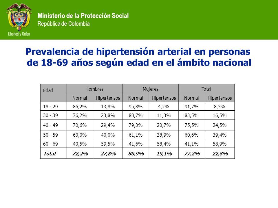 Prevalencia de hipertensión arterial en personas