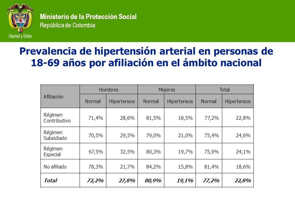 Prevalencia de hipertensión arterial en personas de 18-69 años por afiliación en el ámbito nacional