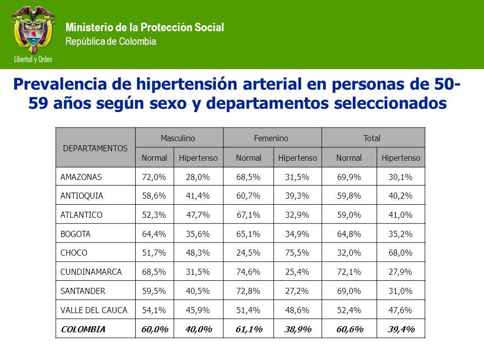 Prevalencia de hipertensión arterial en personas de 50-59 años según sexo y departamentos seleccionados