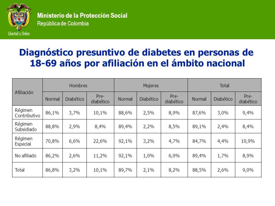 Diagnóstico presuntivo de diabetes en personas de