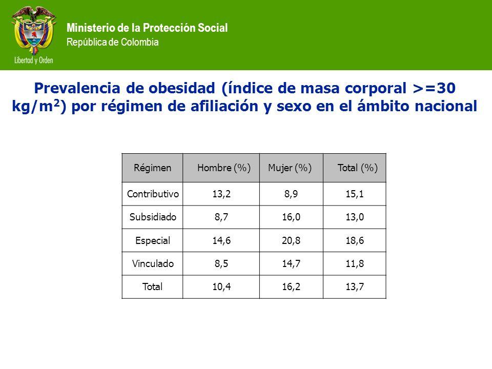 Prevalencia de obesidad (índice de masa corporal >=30 kg/m2) por régimen de afiliación y sexo en el ámbito nacional