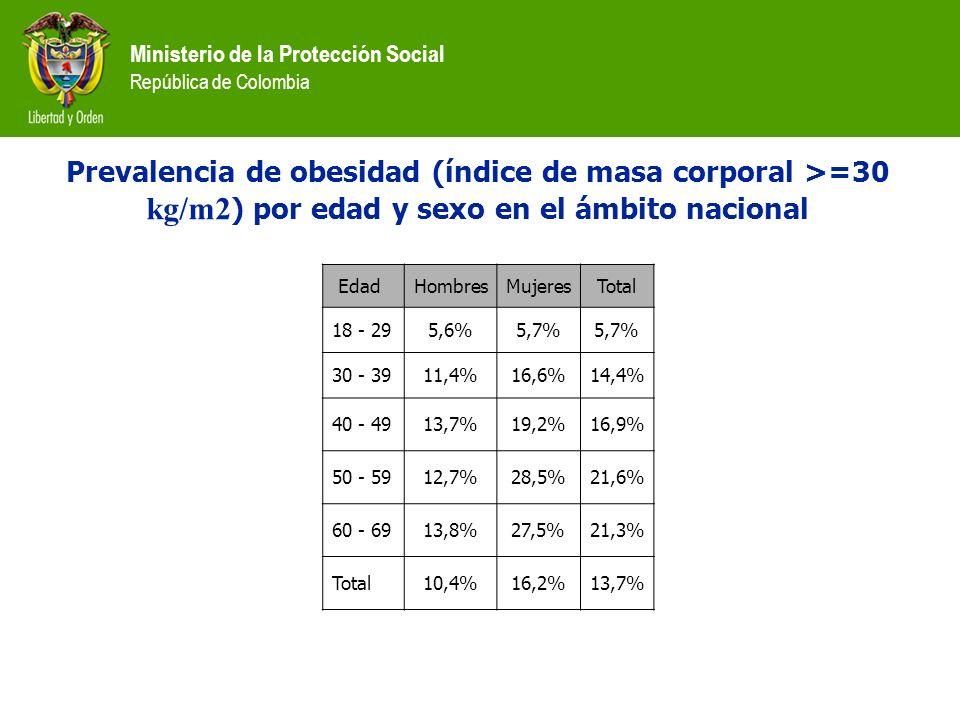 Prevalencia de obesidad (índice de masa corporal >=30 kg/m2) por edad y sexo en el ámbito nacional Edad.