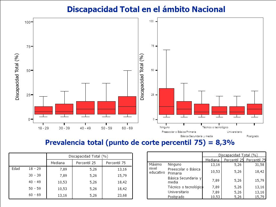 Discapacidad Total en el ámbito Nacional