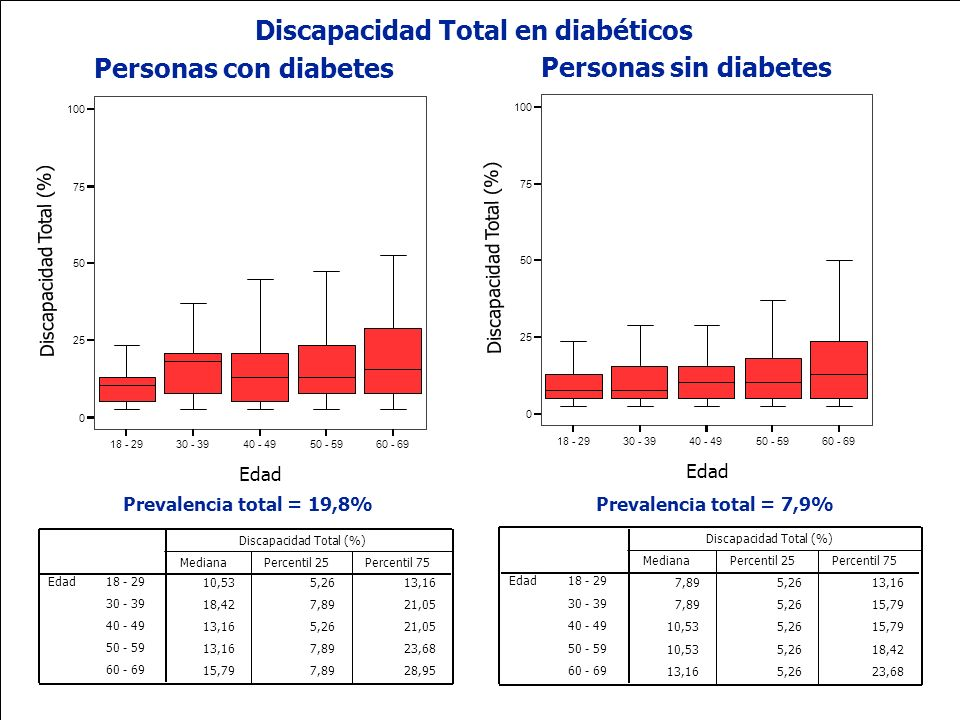 Discapacidad Total en diabéticos Personas con diabetes