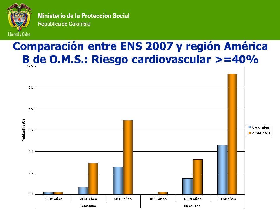Comparación entre ENS 2007 y región América B de O. M. S