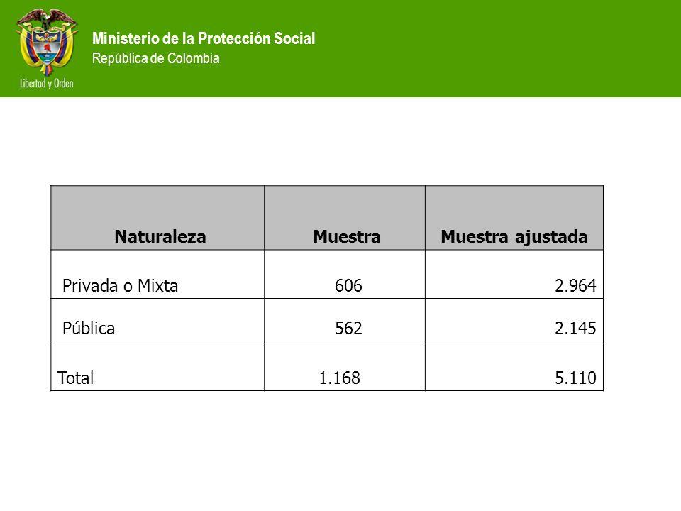 Naturaleza Muestra Muestra ajustada Privada o Mixta 606 2.964 Pública 562 2.145 Total 1.168 5.110