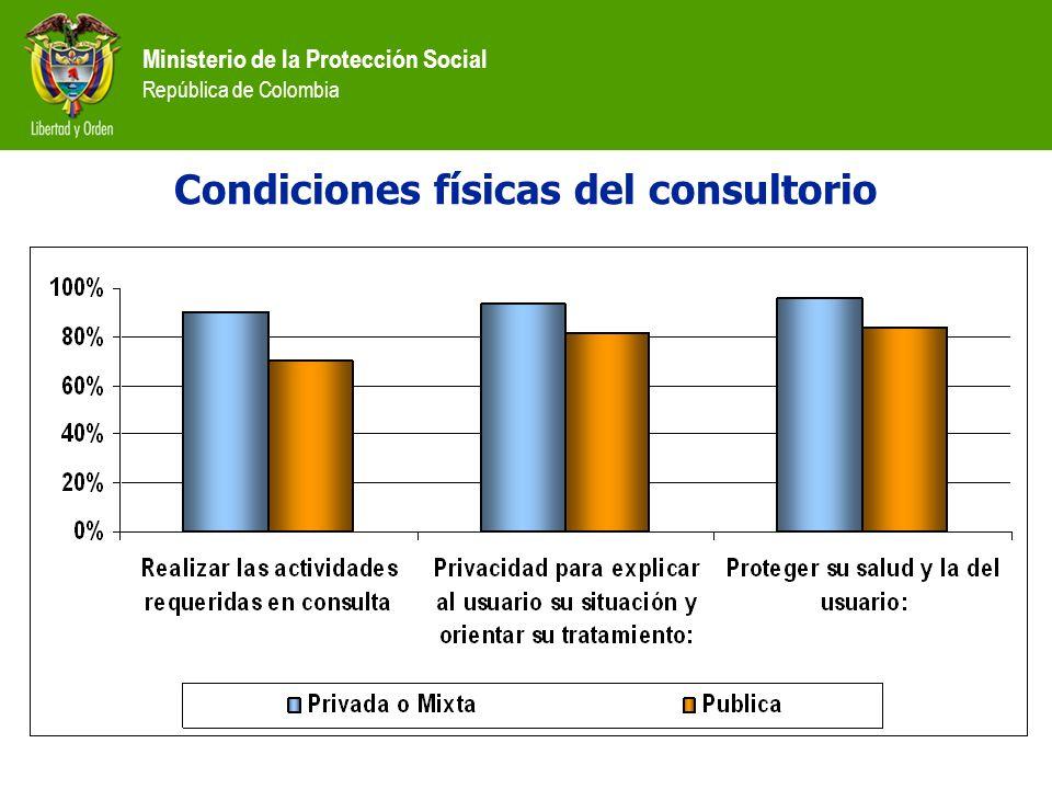 Condiciones físicas del consultorio