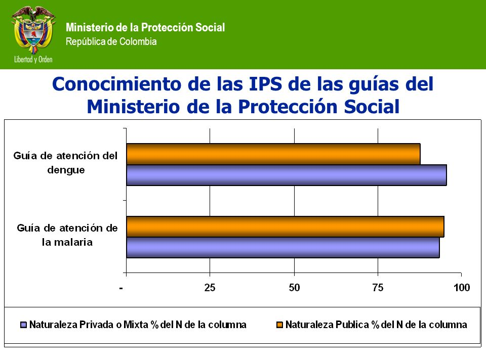 Conocimiento de las IPS de las guías del Ministerio de la Protección Social