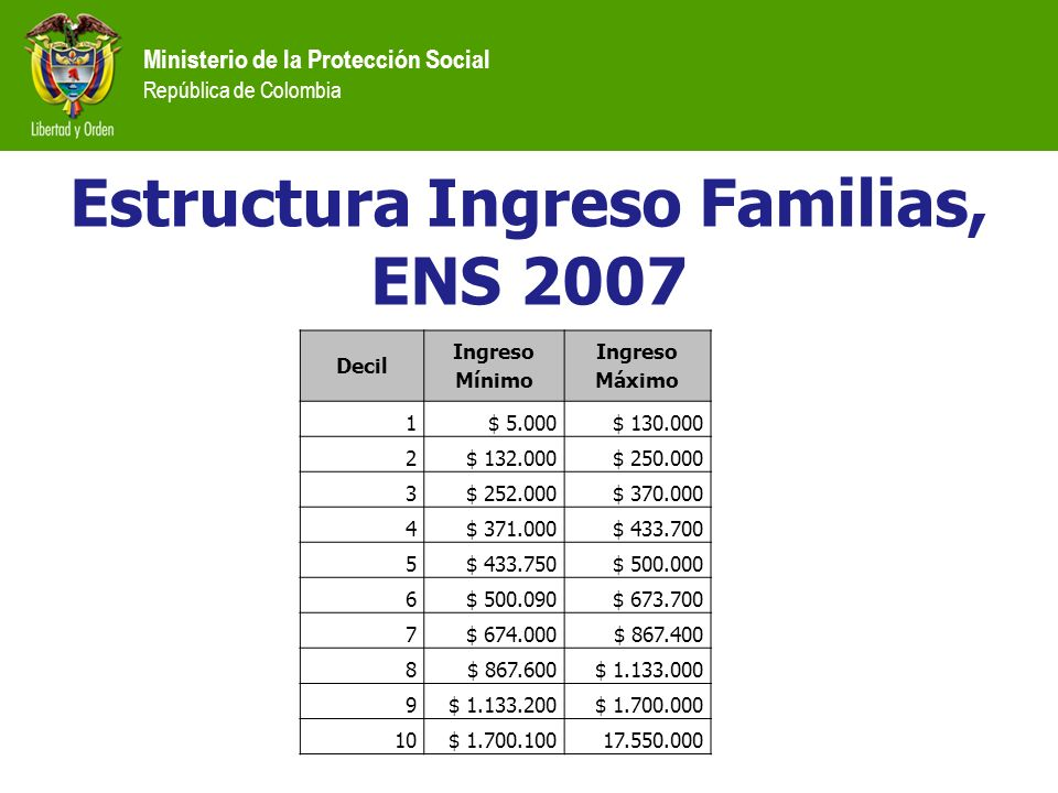 Estructura Ingreso Familias, ENS 2007