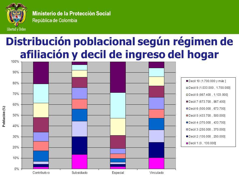 Distribución poblacional según régimen de afiliación y decil de ingreso del hogar