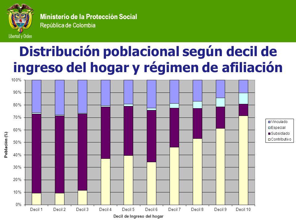 Distribución poblacional según decil de ingreso del hogar y régimen de afiliación