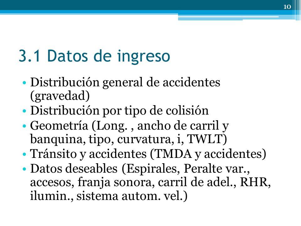 3.1 Datos de ingreso Distribución general de accidentes (gravedad)
