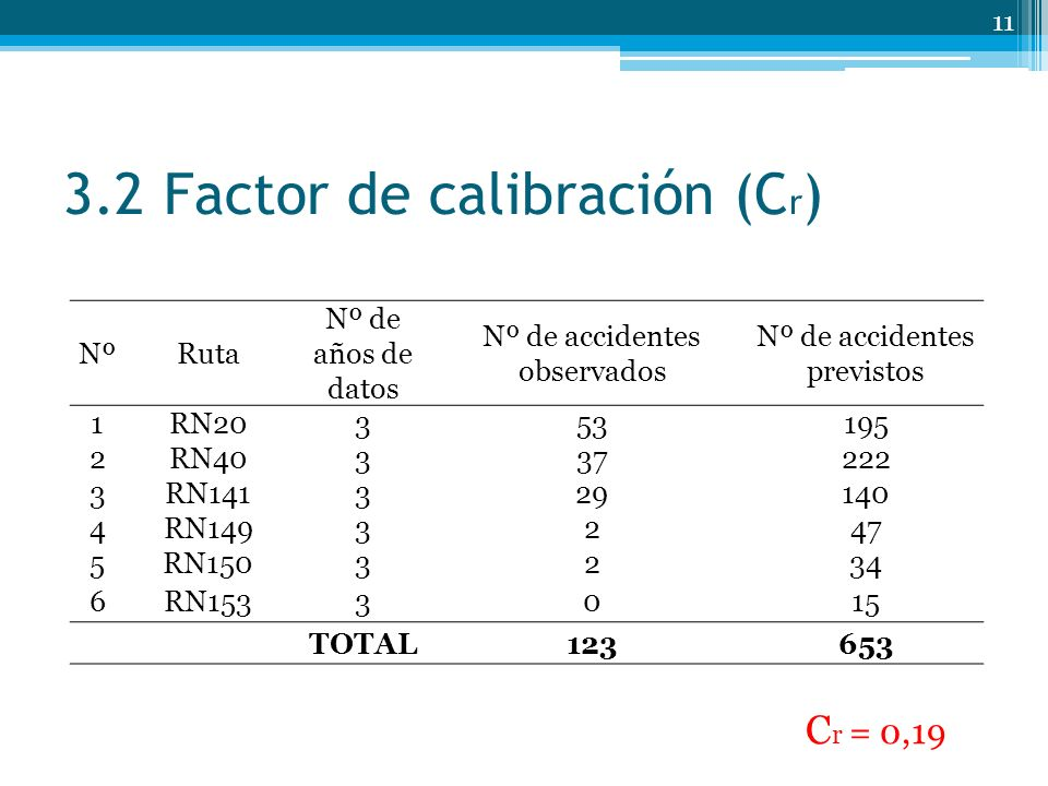 3.2 Factor de calibración (Cr)