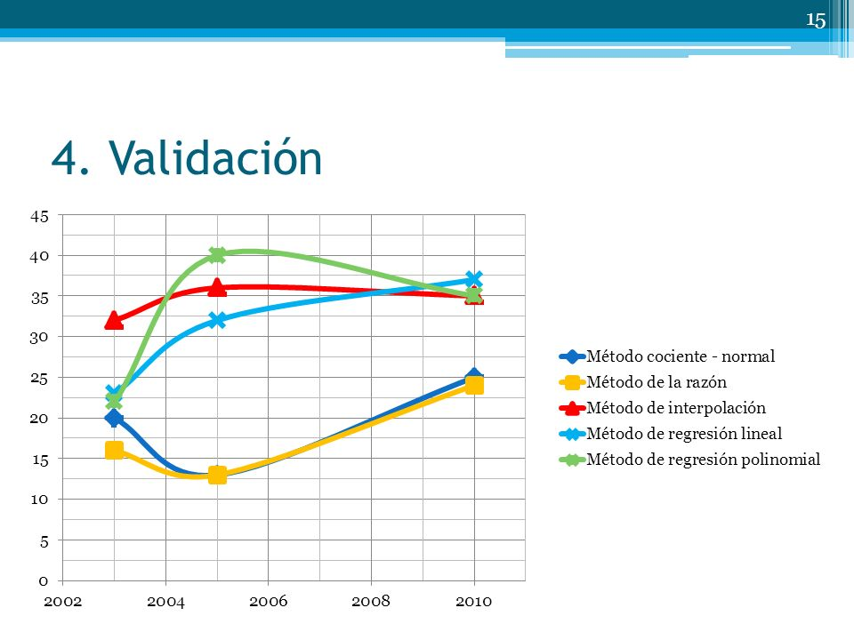 4. Validación Datos 2004 – 2008 – 2009 Datos incompletos 2003 – 2005 – 2010