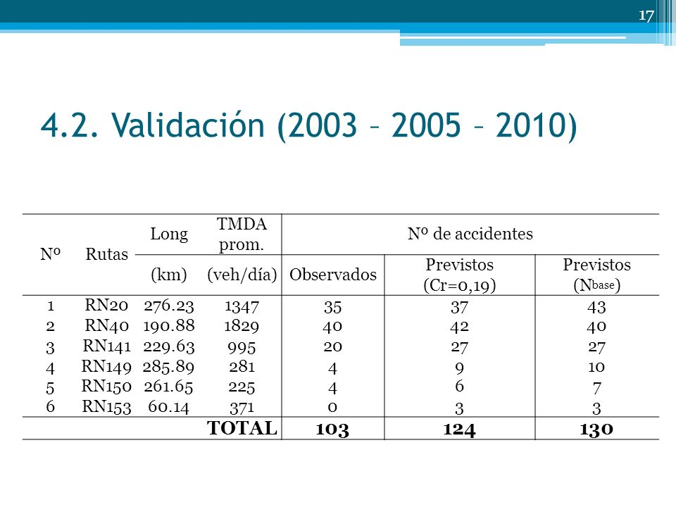 4.2. Validación (2003 – 2005 – 2010) TOTAL 103 124 130 Nº Rutas Long