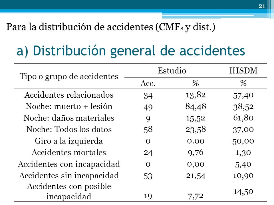 a) Distribución general de accidentes